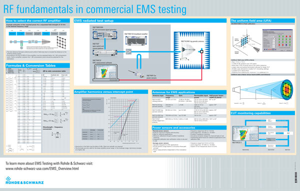 RF Fundamentals in commercial EMS testing